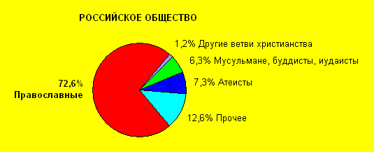 Конфессиональный состав РФ