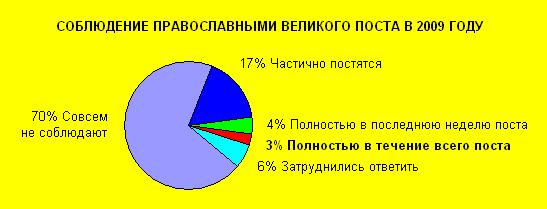 Соблюдение поста православными